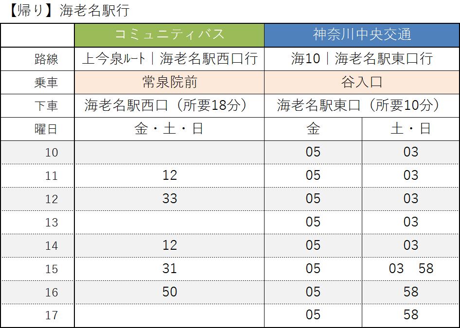 【帰り】海老名駅発 時刻表
