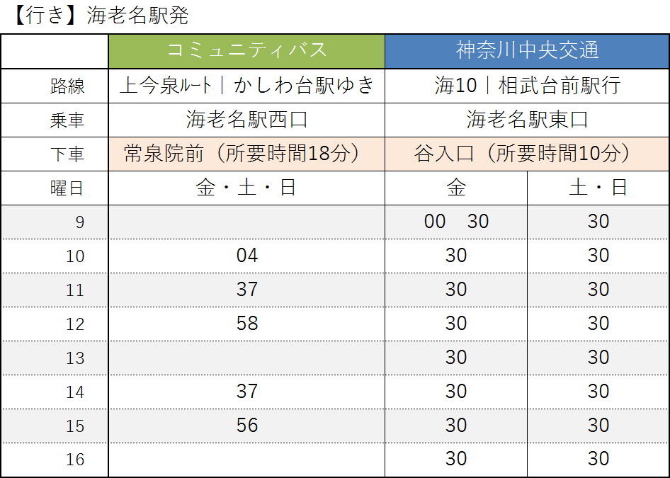 【行き】海老名駅発 時刻表