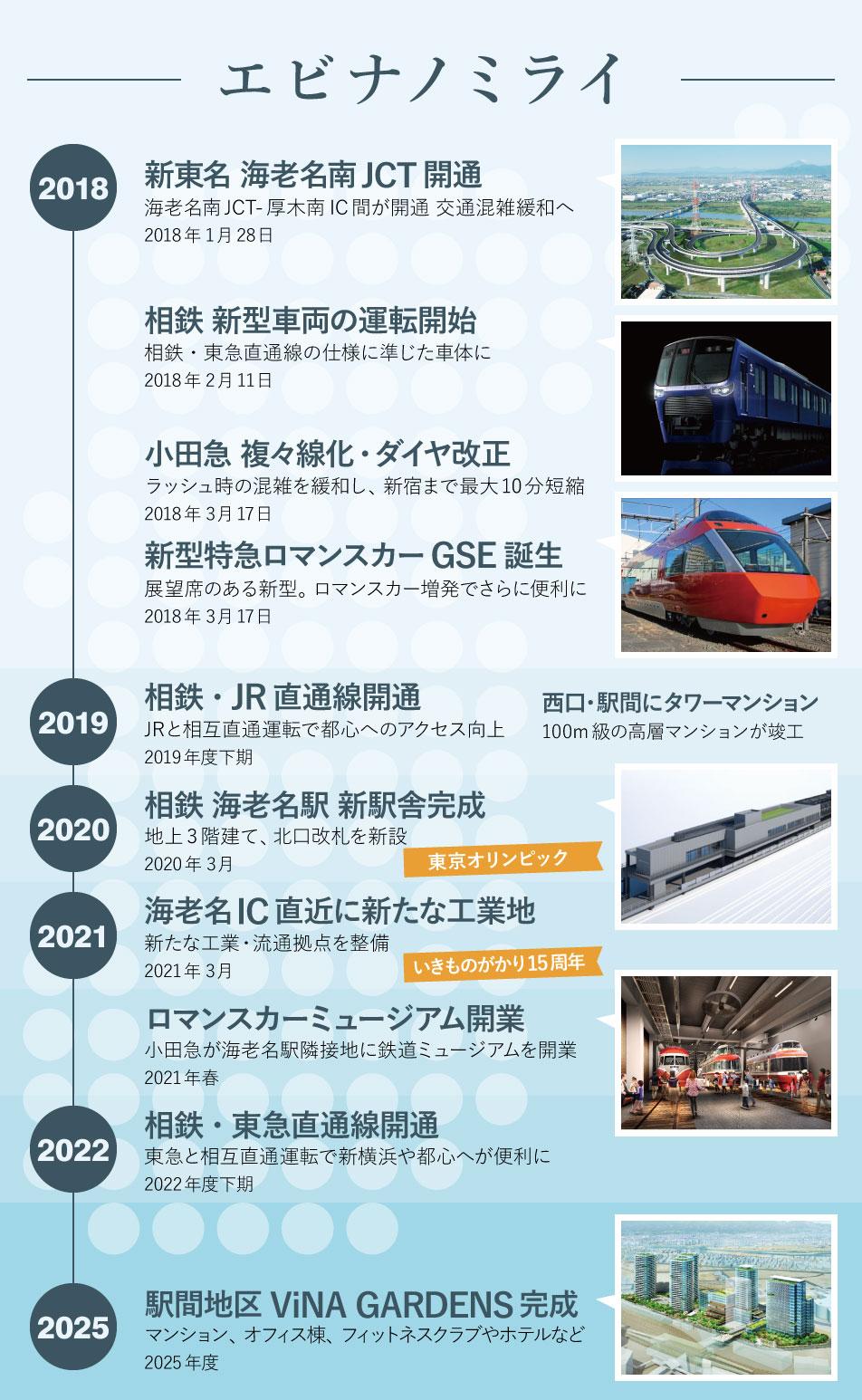 エビナノミライ – 海老名の未来 2018年~2025年の開発・発展まとめ