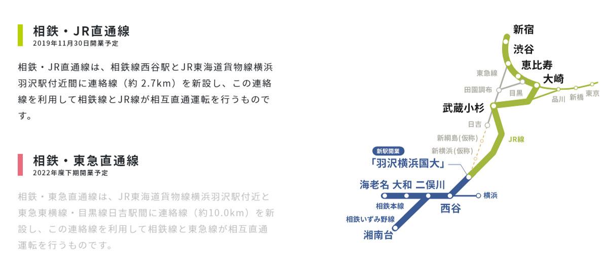 相鉄・JR直通線/相鉄・東急直通線